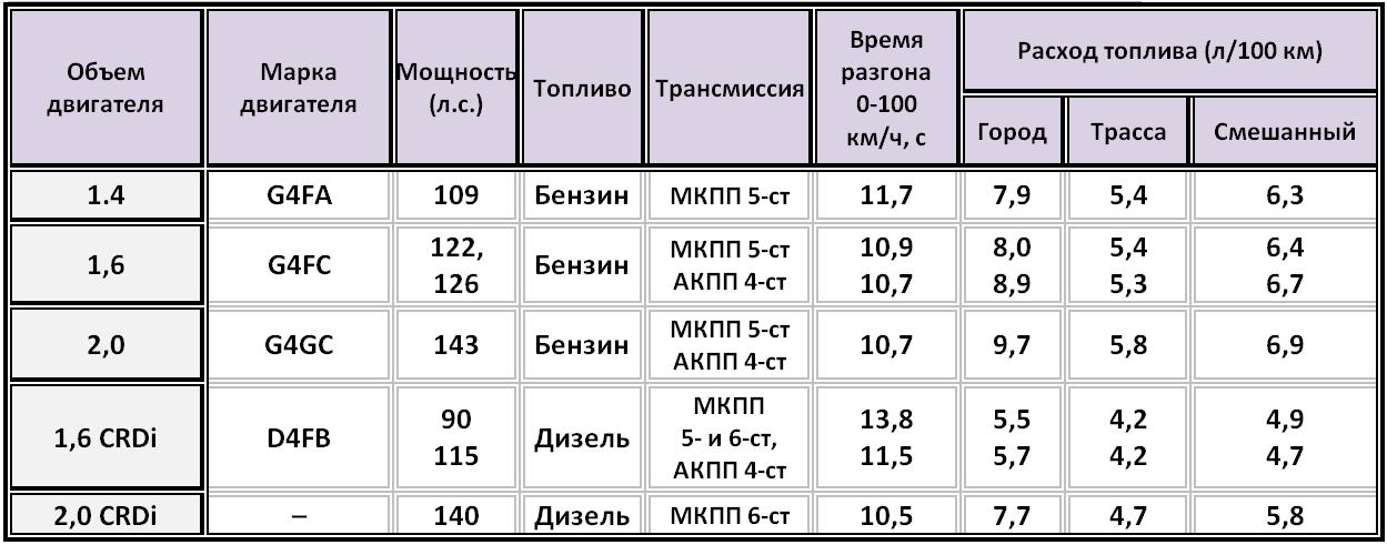 Kia Ceed технические характеристики