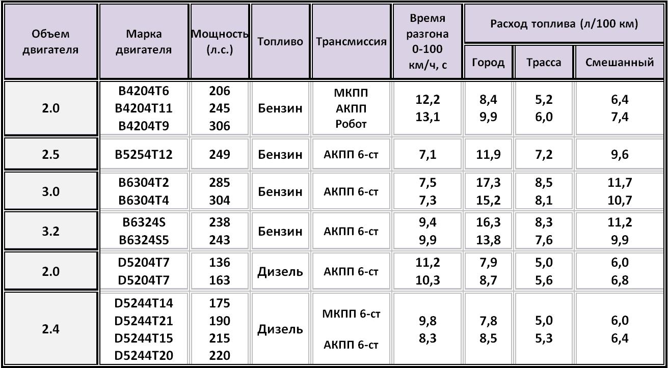 Характеристики Вольво ХС60